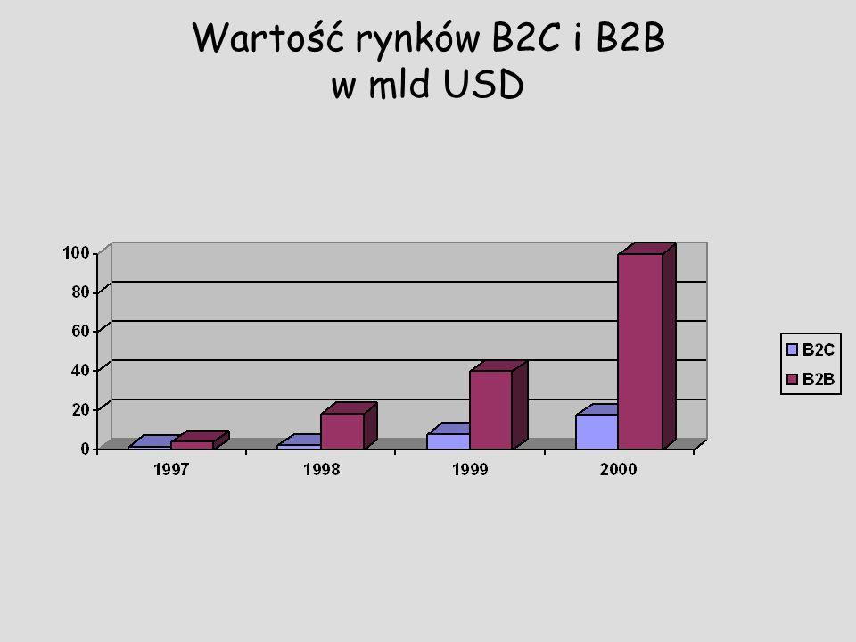 Wartość rynków B2C i B2B w mld USD