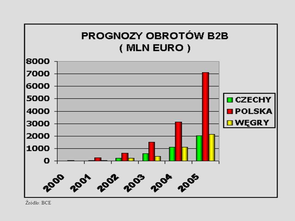 Źródło: BCE