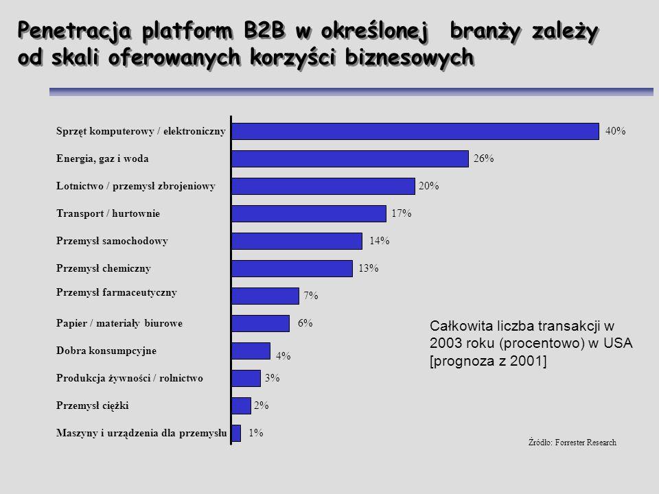 Penetracja platform B2B w określonej branży zależy od skali oferowanych korzyści biznesowych Sprzęt komputerowy / elektroniczny Energia, gaz i woda Lo