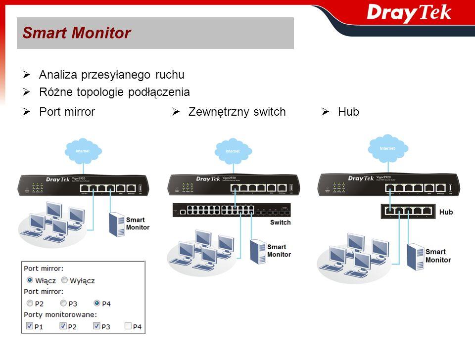 Port mirror Zewnętrzny switch Hub Analiza przesyłanego ruchu Różne topologie podłączenia