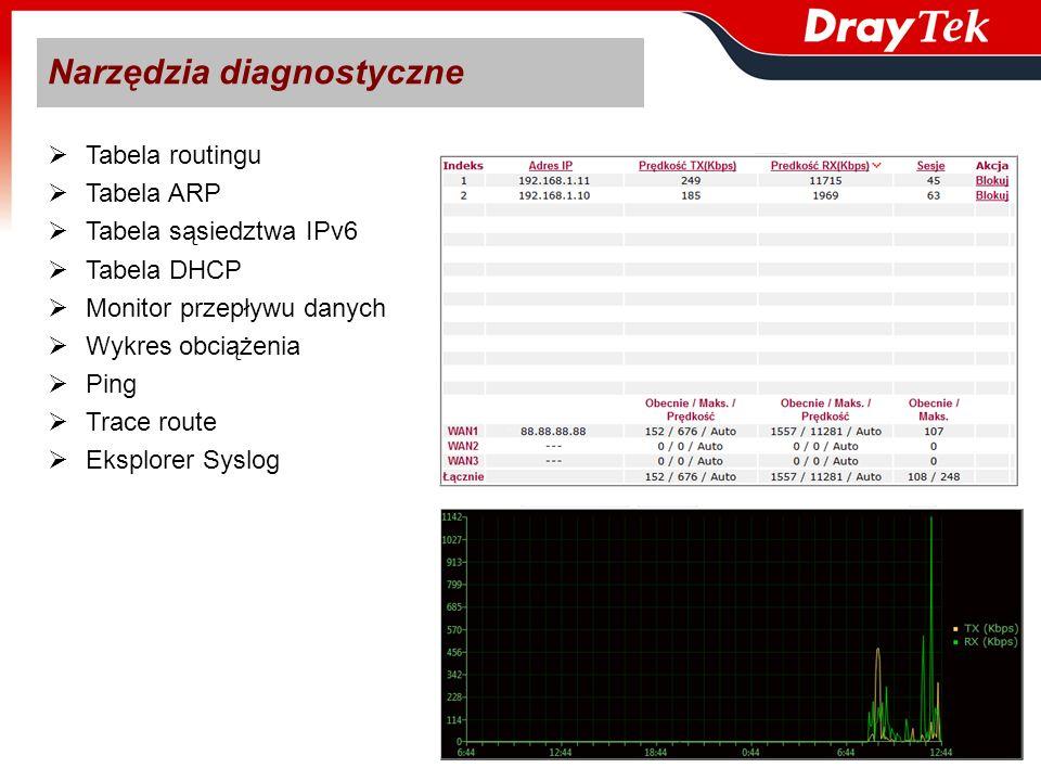 Tabela routingu Tabela ARP Tabela sąsiedztwa IPv6 Tabela DHCP Monitor przepływu danych Wykres obciążenia Ping Trace route Eksplorer Syslog