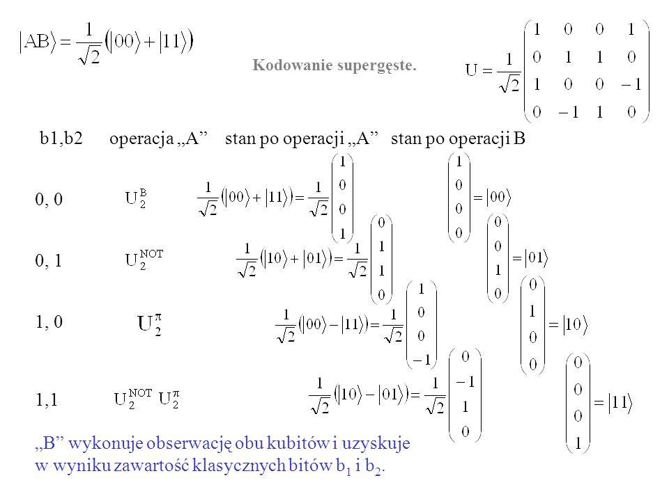 Kodowanie supergęste. b1,b2 operacja A stan po operacji A stan po operacji B 0, 0 0, 1 1, 0 1,1 B wykonuje obserwację obu kubitów i uzyskuje w wyniku