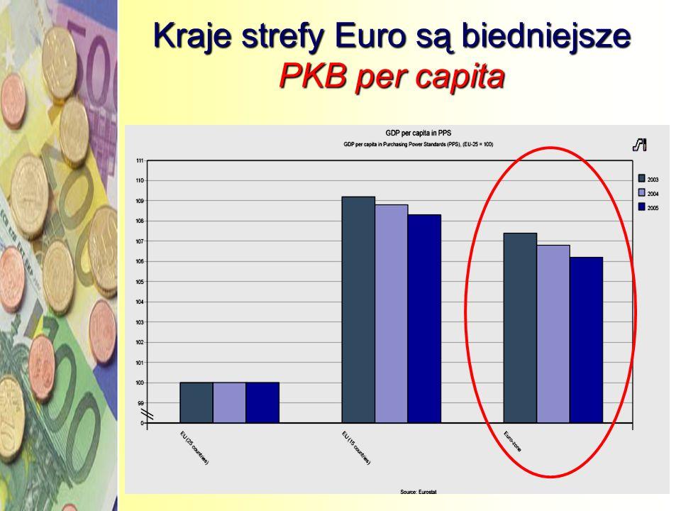 Skąd to niezadowolenie? – bilans po 5 latach Kraje strefy Euro są biedniejsze Kraje strefy Euro rozwijają się wolniej Kraje strefy Euro mają większe b