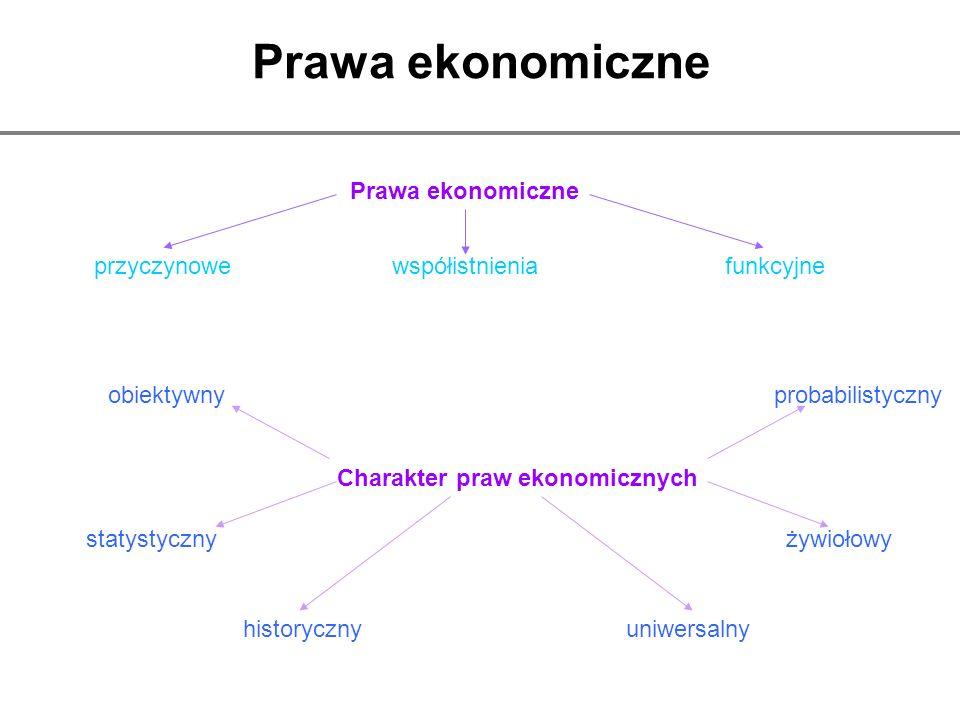 Prawa ekonomiczne przyczynowewspółistnieniafunkcyjne Charakter praw ekonomicznych statystyczny obiektywnyprobabilistyczny żywiołowy historycznyuniwers