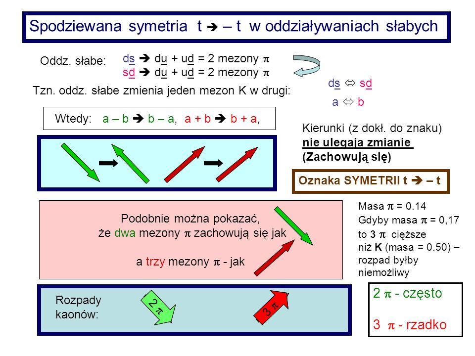 ds du + ud = 2 mezony sd du + ud = 2 mezony Oddz. słabe: ds sd a b Tzn. oddz. słabe zmienia jeden mezon K w drugi: Wtedy: a – b b – a, a + b b + a, Po
