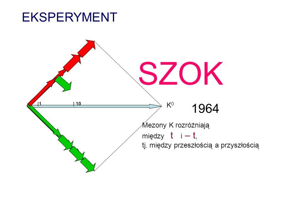 |1 K0K0 | 10 SZOK 1964 Mezony K rozróżniają między t i – t, tj. między przeszłością a przyszłością EKSPERYMENT