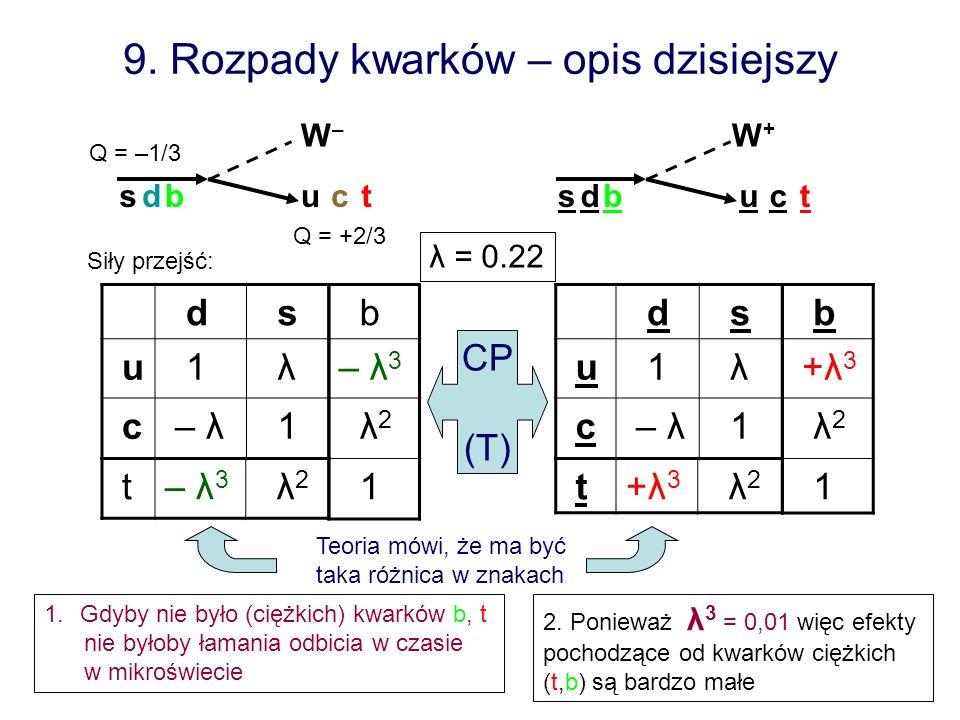 9. Rozpady kwarków – opis dzisiejszy d s u 1 λ c – λ – λ 1 d s u 1 λ c – λ – λ 1 t+λ3+λ3 λ 2 su W–W– su W+W+ ctct Q = –1/3 Q = +2/3 b – λ 3 λ 2 1 b +λ
