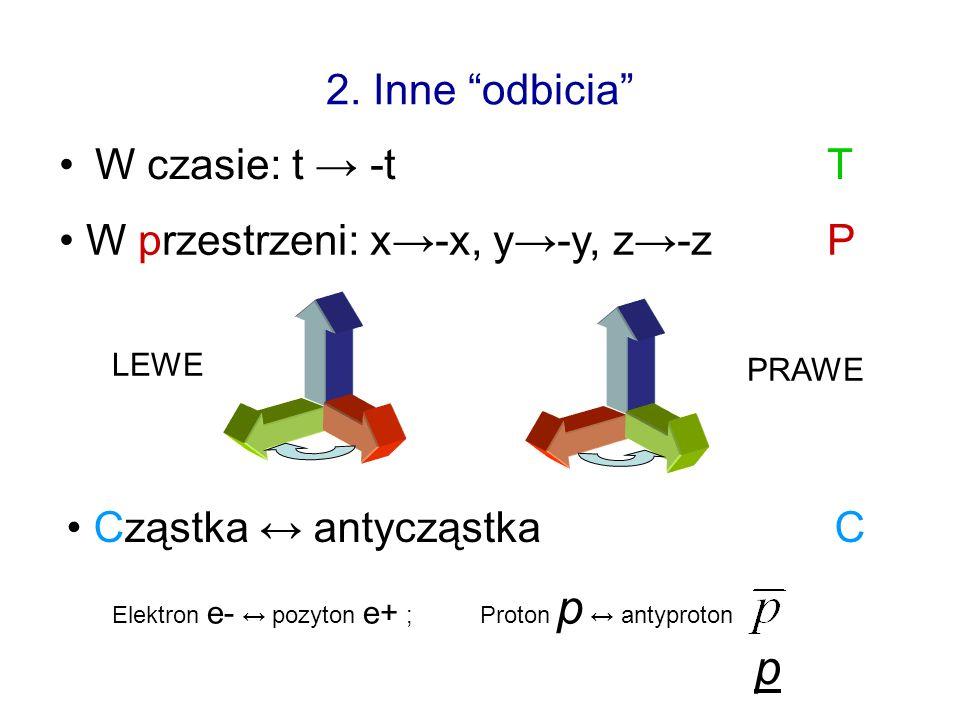 2. Inne odbicia W czasie: t -tT W przestrzeni: x-x, y-y, z-zP Cząstka antycząstkaC Elektron e- pozyton e+ ; Proton p antyproton LEWE PRAWE p