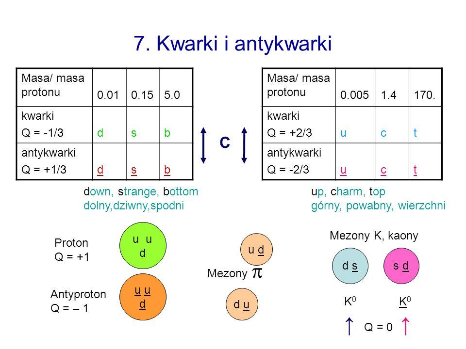 7. Kwarki i antykwarki Masa/ masa protonu 0.010.155.0 kwarki Q = -1/3dsb antykwarki Q = +1/3dsb Masa/ masa protonu 0.0051.4170. kwarki Q = +2/3uct ant