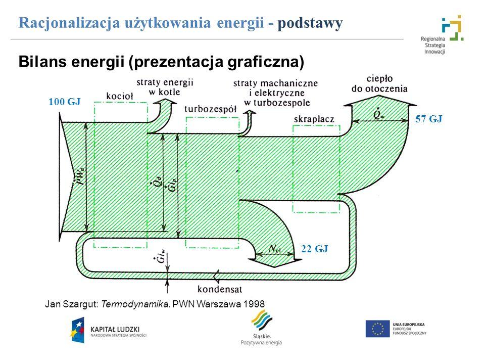 Racjonalizacja użytkowania energii - podstawy 100 GJ 22 GJ 57 GJ Jan Szargut: Termodynamika. PWN Warszawa 1998 Bilans energii (prezentacja graficzna)