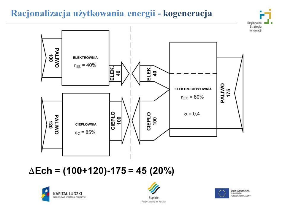 Racjonalizacja użytkowania energii - kogeneracja Ech = (100+120)-175 = 45 (20%)