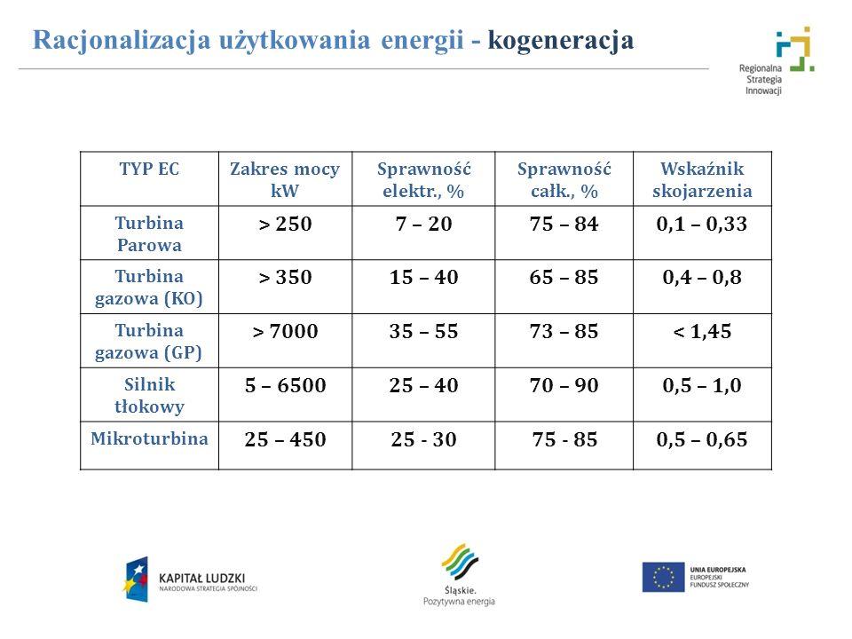TYP ECZakres mocy kW Sprawność elektr., % Sprawność całk., % Wskaźnik skojarzenia Turbina Parowa > 2507 – 2075 – 840,1 – 0,33 Turbina gazowa (KO) > 35