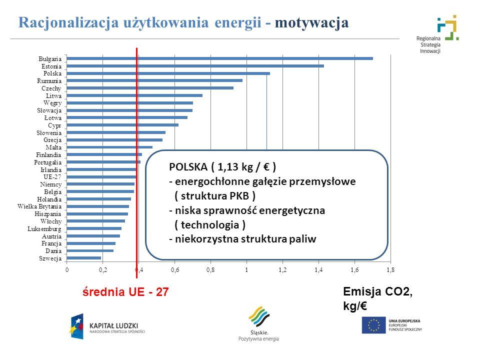 Racjonalizacja użytkowania energii - motywacja średnia UE - 27 Emisja CO2, kg/ POLSKA ( 1,13 kg / ) - energochłonne gałęzie przemysłowe ( struktura PK