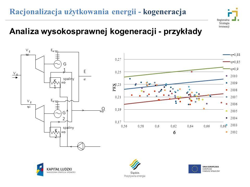 Analiza wysokosprawnej kogeneracji - przykłady Racjonalizacja użytkowania energii - kogeneracja V g V g tg2 spaliny G1G1 G2G2 E el tg2 spaliny Q E el