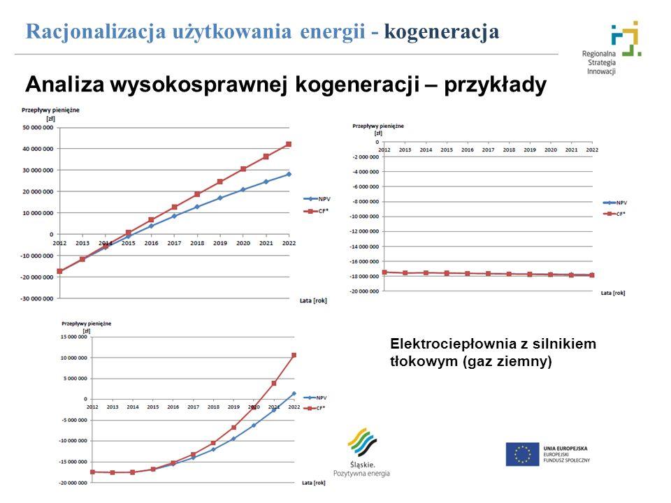 Racjonalizacja użytkowania energii - kogeneracja Analiza wysokosprawnej kogeneracji – przykłady Elektrociepłownia z silnikiem tłokowym (gaz ziemny)