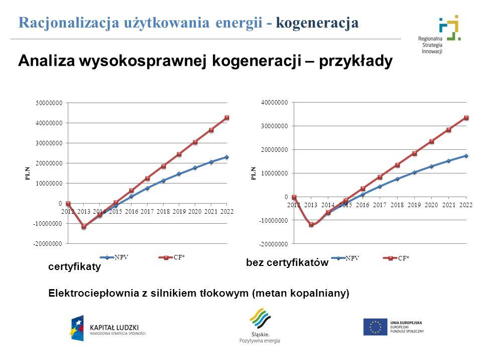 Racjonalizacja użytkowania energii - kogeneracja Elektrociepłownia z silnikiem tłokowym (metan kopalniany) certyfikaty bez certyfikatów Analiza wysoko