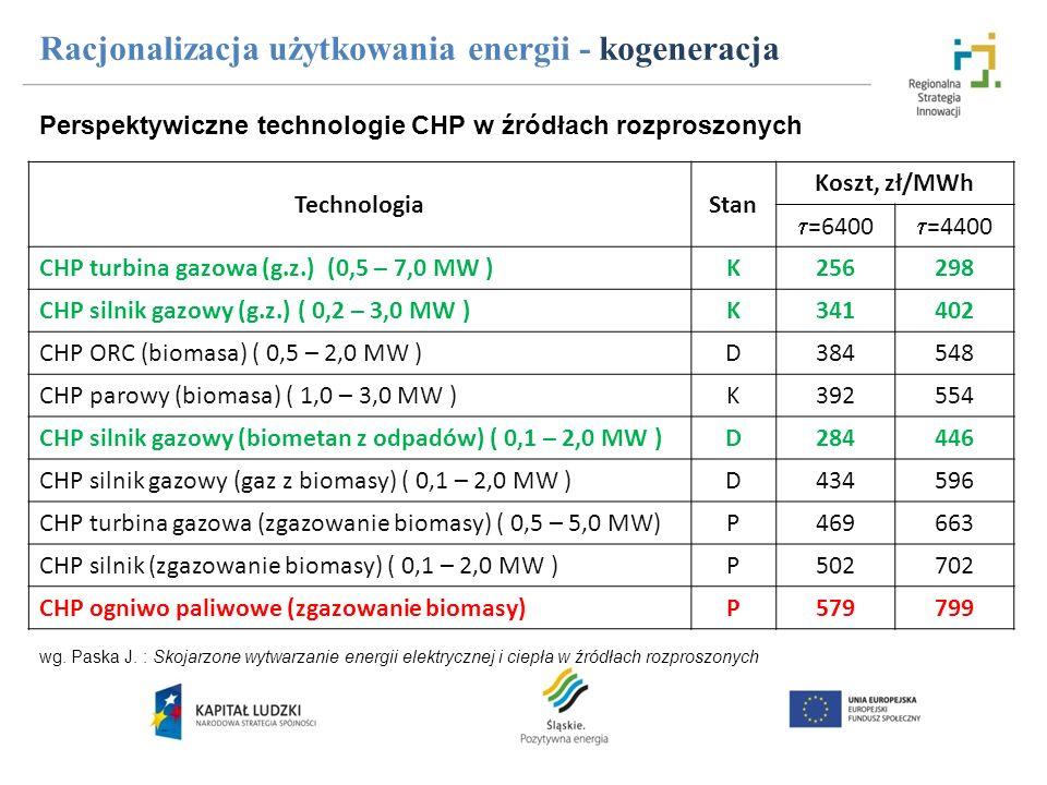 TechnologiaStan Koszt, zł/MWh =6400 =4400 CHP turbina gazowa (g.z.) (0,5 – 7,0 MW )K256298 CHP silnik gazowy (g.z.) ( 0,2 – 3,0 MW )K341402 CHP ORC (b