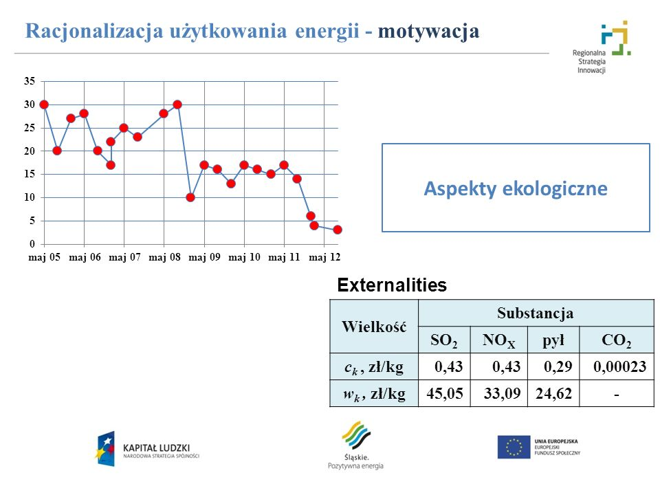 Racjonalizacja użytkowania energii - motywacja Aspekty ekologiczne Externalities Wielkość Substancja SO 2 NO X pyłCO 2 c k, zł/kg0,43 0,290,00023 w k,