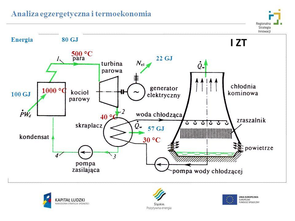 Analiza egzergetyczna i termoekonomia Energia 100 GJ 80 GJ 57 GJ 22 GJ 1000 °C 500 °C 30 °C 40 °C I ZT