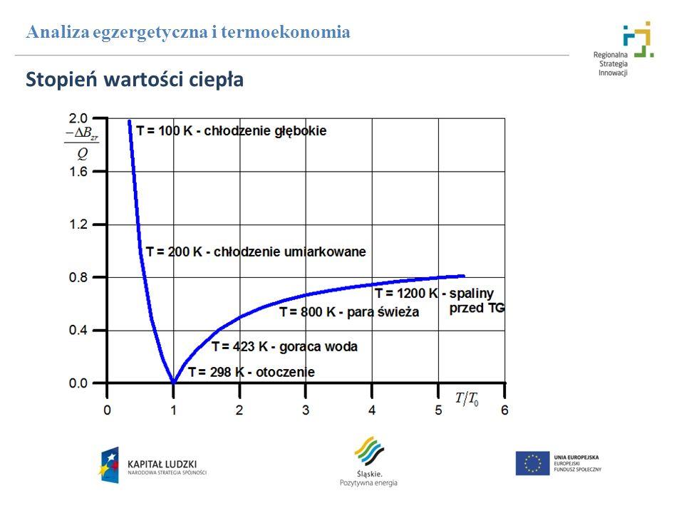 Stopień wartości ciepła Analiza egzergetyczna i termoekonomia