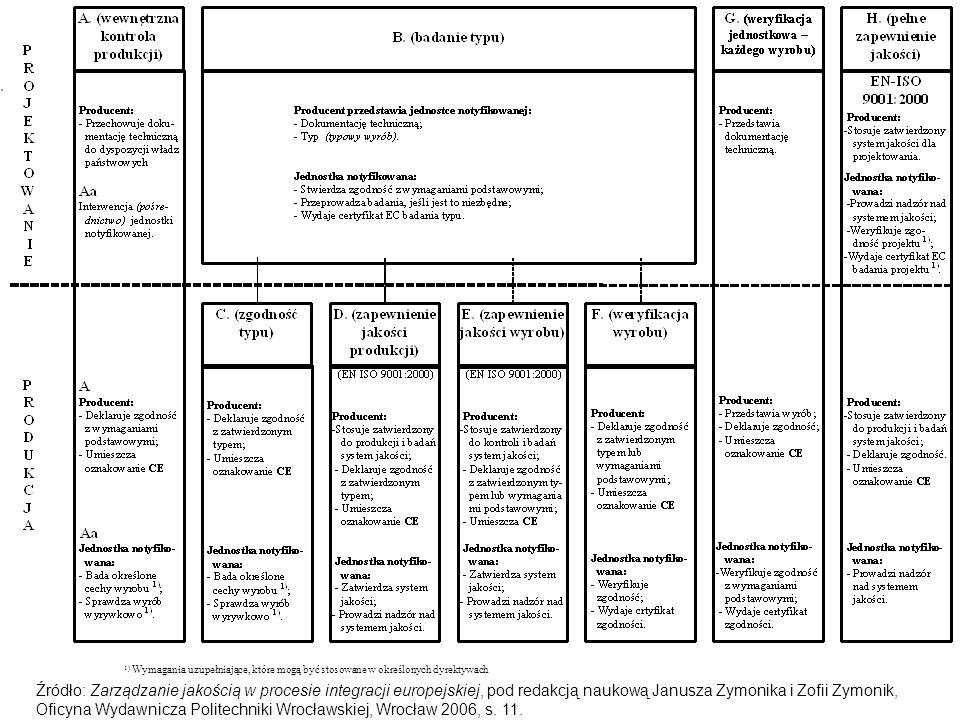28 1) Wymagania uzupełniające, które mogą być stosowane w określonych dyrektywach Źródło: Zarządzanie jakością w procesie integracji europejskiej, pod