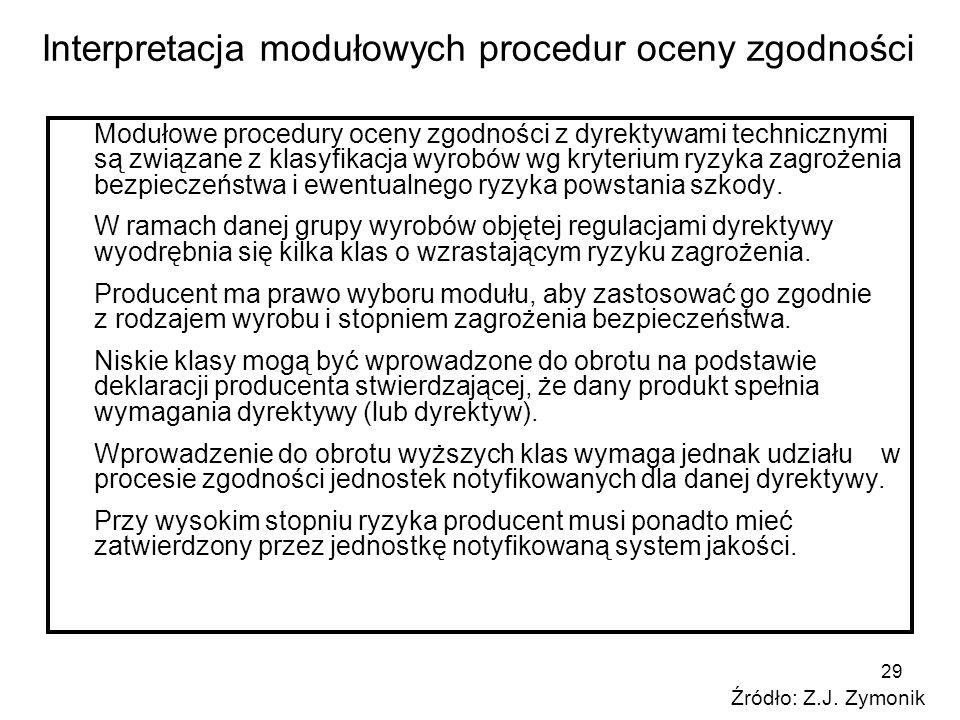 29 Interpretacja modułowych procedur oceny zgodności Modułowe procedury oceny zgodności z dyrektywami technicznymi są związane z klasyfikacja wyrobów