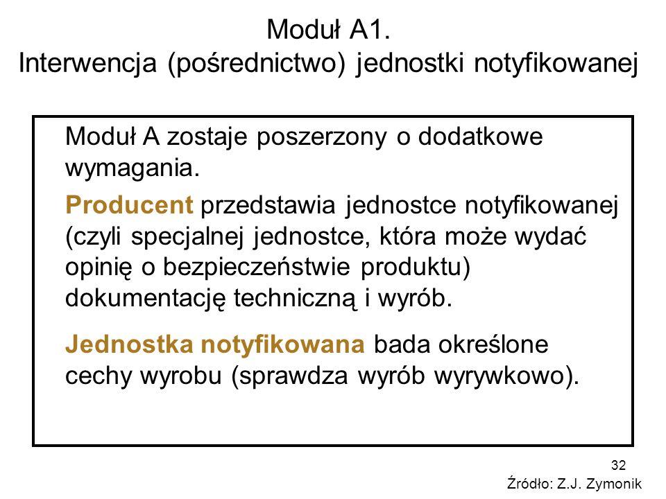 32 Moduł A1. Interwencja (pośrednictwo) jednostki notyfikowanej Moduł A zostaje poszerzony o dodatkowe wymagania. Producent przedstawia jednostce noty