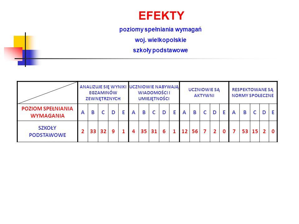 WNIOSKI Z EWALUACJI ZEWNĘTRZNYCH PROWADZONYCH W PORADNIACH PSYCHOLOGICZNO-PEDAGOGICZNYCH 1.