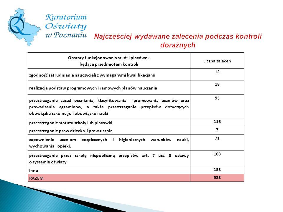 Obszary funkcjonowania szkół i placówek będące przedmiotem kontroli Liczba zaleceń zgodność zatrudniania nauczycieli z wymaganymi kwalifikacjami 12 re