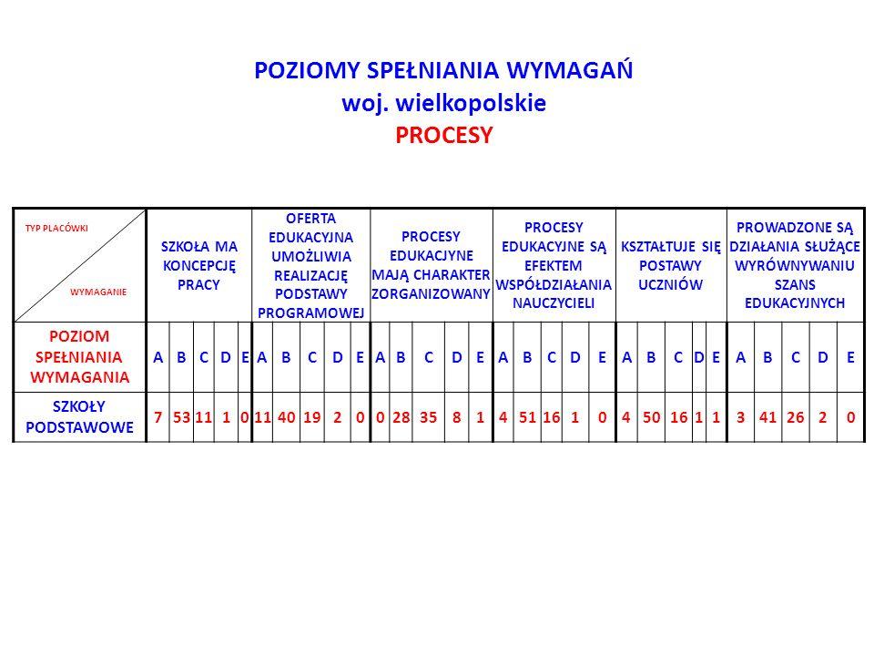 Wnioski z kontroli planowych wrzesień 2012 – maj 2013 województwo wielkopolskie