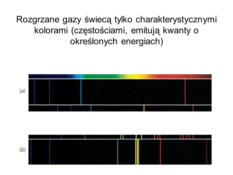 Rozgrzane gazy świecą tylko charakterystycznymi kolorami (częstościami, emitują kwanty o określonych energiach)