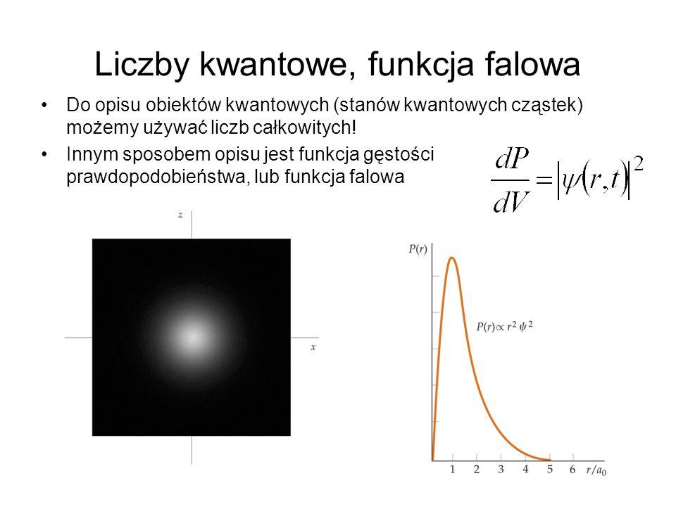 Liczby kwantowe, funkcja falowa Do opisu obiektów kwantowych (stanów kwantowych cząstek) możemy używać liczb całkowitych! Innym sposobem opisu jest fu