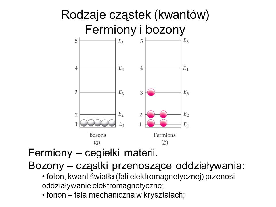 Rodzaje cząstek (kwantów) Fermiony i bozony Fermiony – cegiełki materii. Bozony – cząstki przenoszące oddziaływania: foton, kwant światła (fali elektr