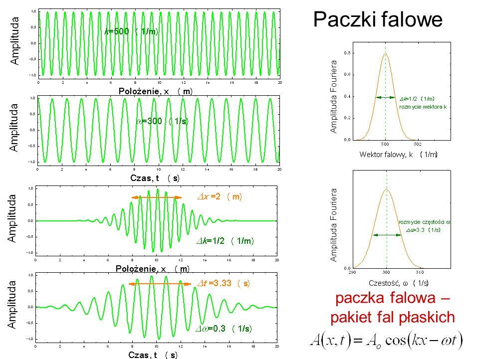 Paczki falowe paczka falowa – pakiet fal płaskich