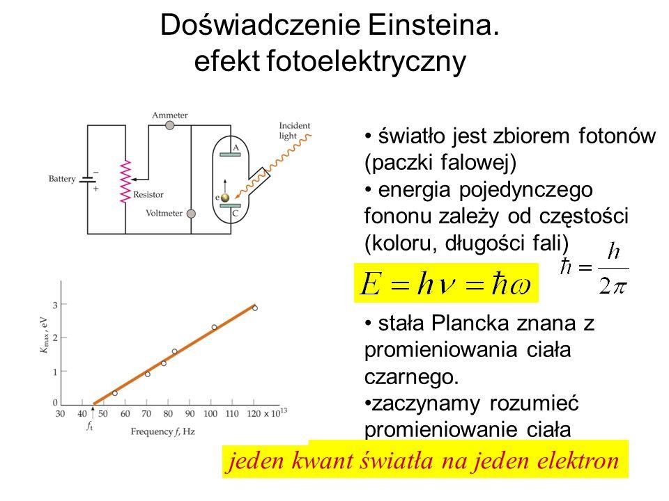 Doświadczenie Einsteina. efekt fotoelektryczny światło jest zbiorem fotonów (paczki falowej) energia pojedynczego fononu zależy od częstości (koloru,