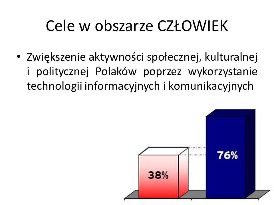 Cele w obszarze CZŁOWIEK Zwiększenie aktywności społecznej, kulturalnej i politycznej Polaków poprzez wykorzystanie technologii informacyjnych i komun
