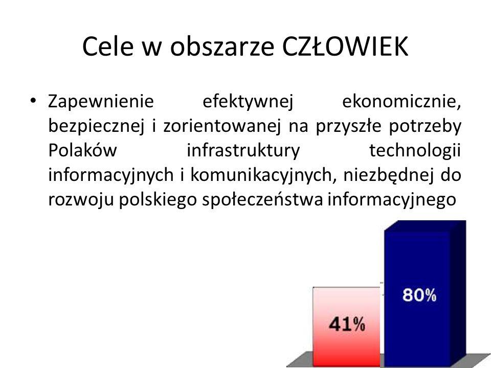 Cele w obszarze CZŁOWIEK Zapewnienie efektywnej ekonomicznie, bezpiecznej i zorientowanej na przyszłe potrzeby Polaków infrastruktury technologii info