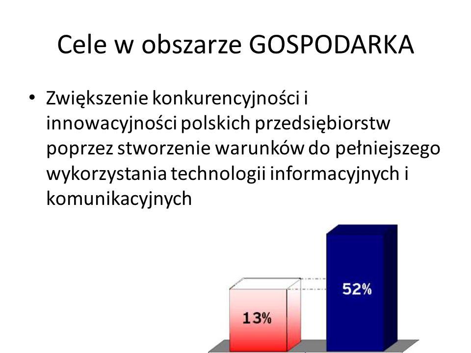 Cele w obszarze GOSPODARKA Zwiększenie konkurencyjności i innowacyjności polskich przedsiębiorstw poprzez stworzenie warunków do pełniejszego wykorzys