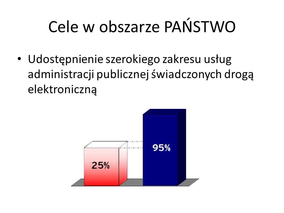 Cele w obszarze PAŃSTWO Udostępnienie szerokiego zakresu usług administracji publicznej świadczonych drogą elektroniczną