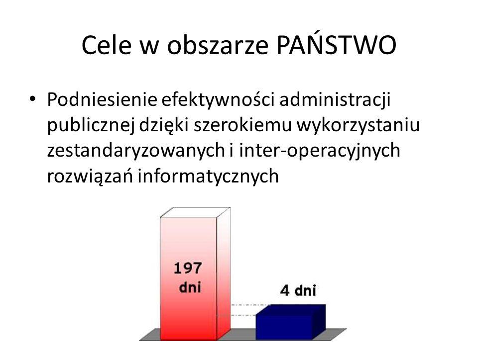 Cele w obszarze PAŃSTWO Podniesienie efektywności administracji publicznej dzięki szerokiemu wykorzystaniu zestandaryzowanych i inter-operacyjnych roz