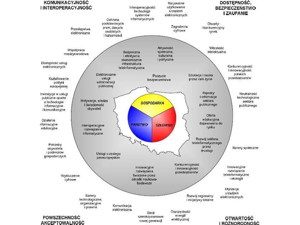 Cele w obszarze PAŃSTWO Podniesienie efektywności administracji publicznej dzięki szerokiemu wykorzystaniu zestandaryzowanych i inter-operacyjnych rozwiązań informatycznych
