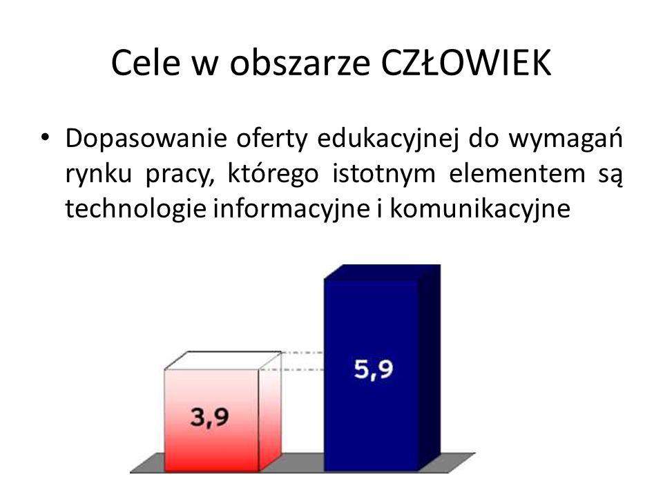 Cele w obszarze CZŁOWIEK Dopasowanie oferty edukacyjnej do wymagań rynku pracy, którego istotnym elementem są technologie informacyjne i komunikacyjne