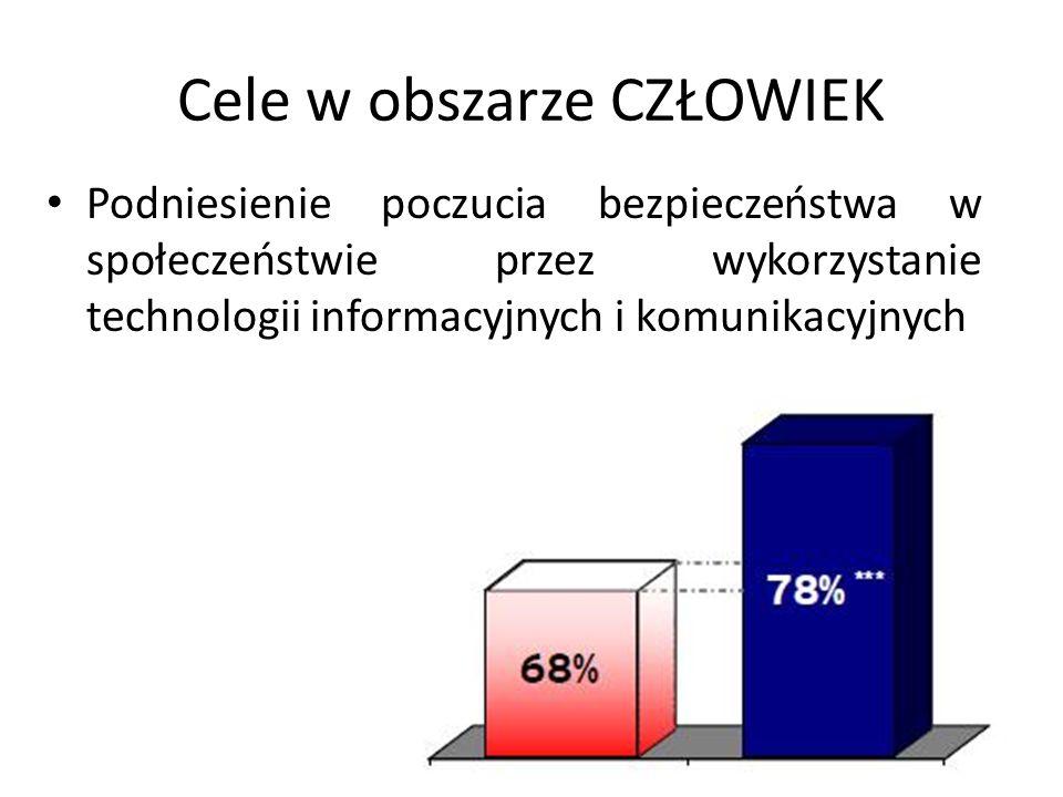Cele w obszarze CZŁOWIEK Zwiększenie aktywności społecznej, kulturalnej i politycznej Polaków poprzez wykorzystanie technologii informacyjnych i komunikacyjnych