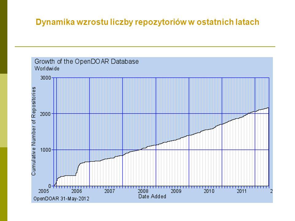 Dynamika wzrostu liczby repozytoriów w ostatnich latach