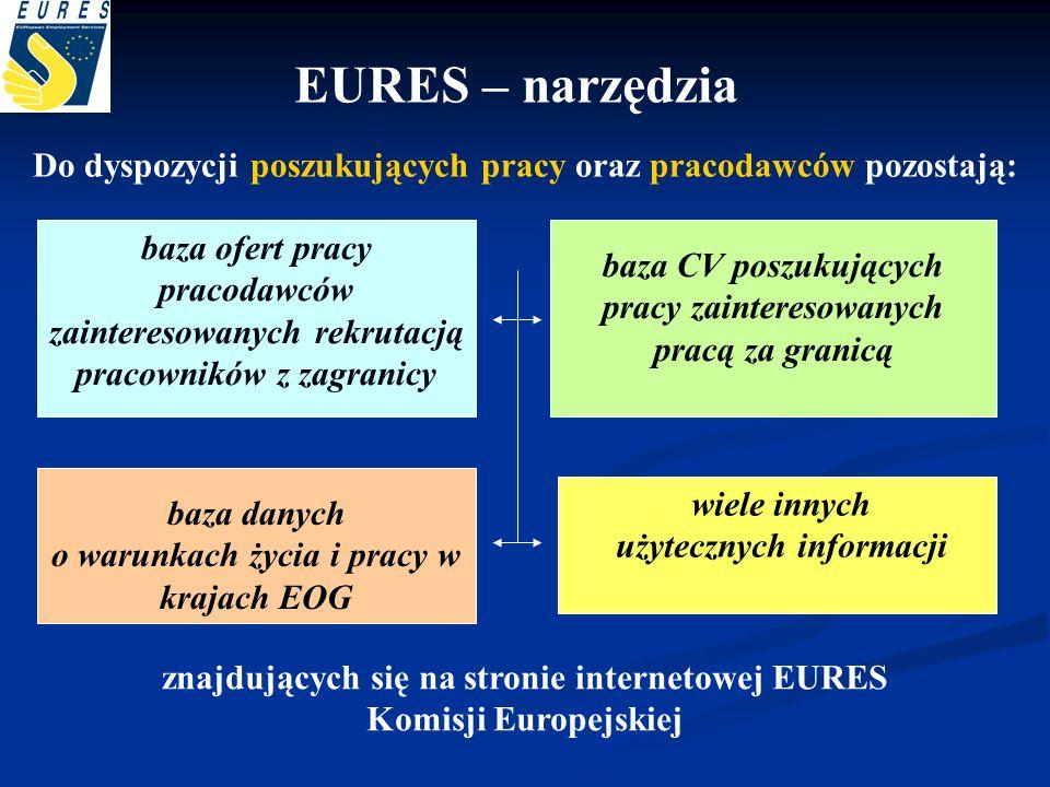 EURES – narzędzia Do dyspozycji poszukujących pracy oraz pracodawców pozostają: baza ofert pracy pracodawców zainteresowanych rekrutacją pracowników z