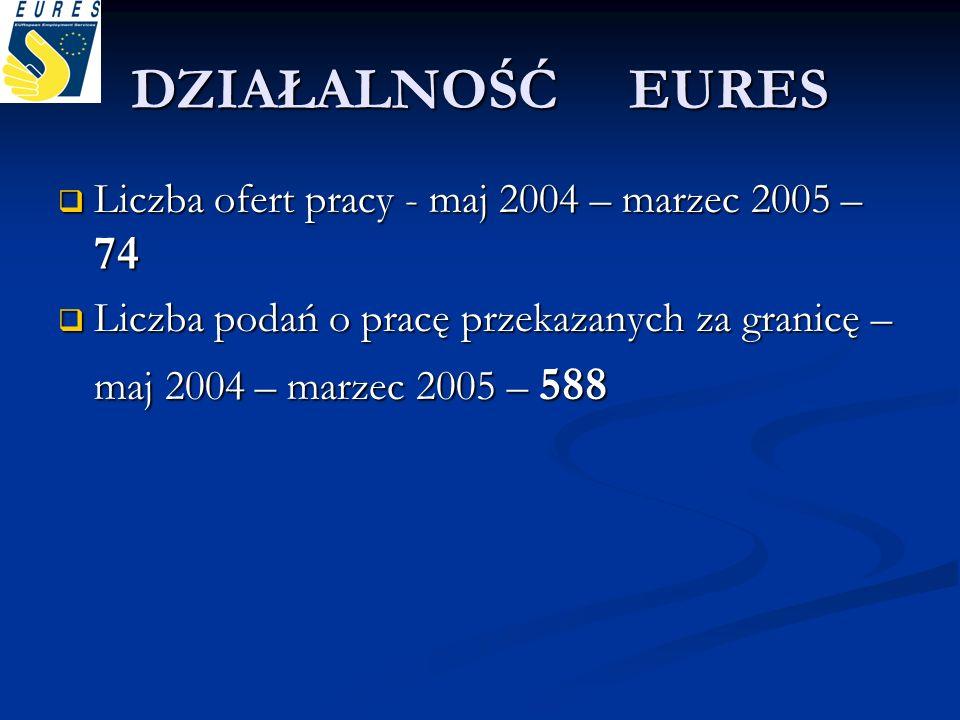 DZIAŁALNOŚĆ EURES Liczba ofert pracy - maj 2004 – marzec 2005 – 74 Liczba ofert pracy - maj 2004 – marzec 2005 – 74 Liczba podań o pracę przekazanych