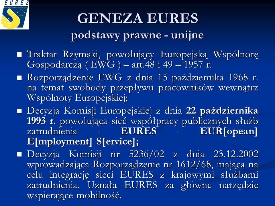 GENEZA EURES podstawy prawne - unijne Traktat Rzymski, powołujący Europejską Wspólnotę Gospodarczą ( EWG ) – art.48 i 49 – 1957 r. Traktat Rzymski, po