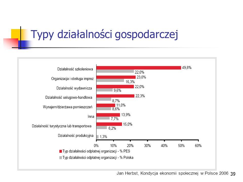 Typy działalności gospodarczej Jan Herbst, Kondycja ekonomii społecznej w Polsce 2006 39