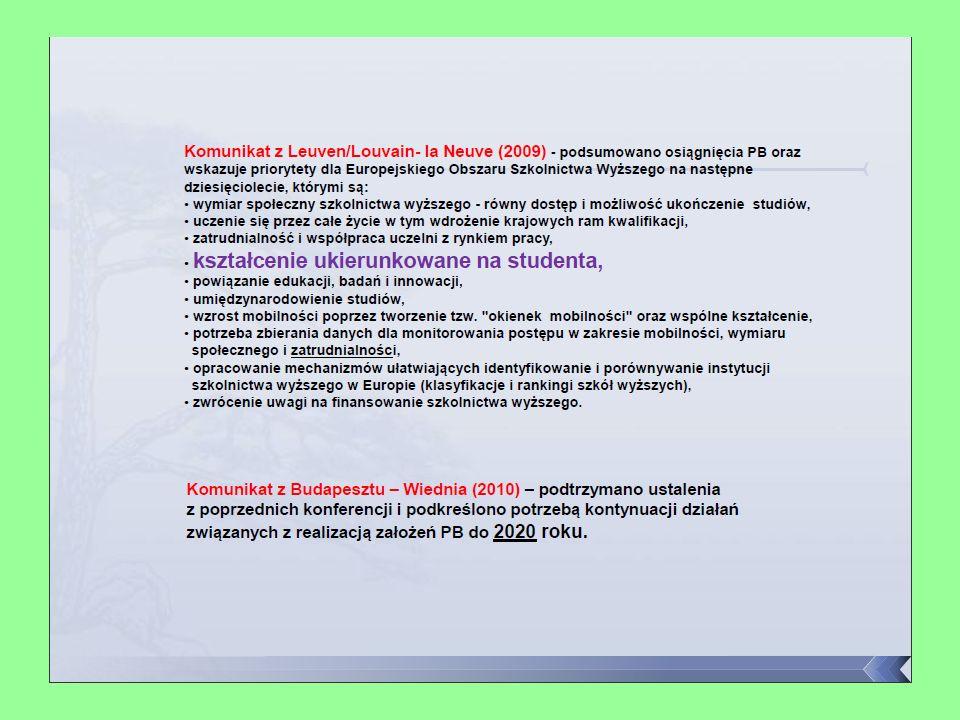 PROJEKTOWANIE PROGRAMU KSZTAŁCENIA NA KIERUNKU STUDIÓW Opracowanie szczegółowego opisu efektów kształcenia w odniesieniu do wszystkich kategorii: wiedzy, umiejętności i kompetencji personalnych i społecznych (postaw) SYLWETKA ABSOLWENTA Opracowanie zestawu przedmiotów i przyporządkowanie tematów i treści poszczególnym modułom/przedmiotom TREŚCI PRZEDMIOTOWE Przyporządkowanie umiejętności i innych kompetencji (postaw) poszczególnym modułom/przedmiotom Przyporządkowanie poszczególnym przedmiotom/modułom odpowiednich typów zajęć i metod kształcenia; należy zadbać o zróżnicowanie typów zajęć i metod RÓŻNORODNOŚĆ TYPÓW ZAJĘĆ I METOD KSZTAŁCENIA Sporządzenie opisu poszczególnych przedmiotów/modułów W JEZYKU EFEKTÓW KSZTAŁCENIA Określenie nakładu pracy studenta i przyporządkowanie punktów ECTS poszczególnym przedmiotom/modułom PUNKTY ECTS Czynności te są wielokrotnie powtarzane, w kolejnych cyklach należy przedyskutować ich rezultaty z różnymi interesariuszami, aż do osiągnięcia konsensu, co do struktury programu kształcenia, jego jednostek składowych (przedmiotów/modułów), ich zawartości oraz efektów uczenia się i sposobów ich osiągania