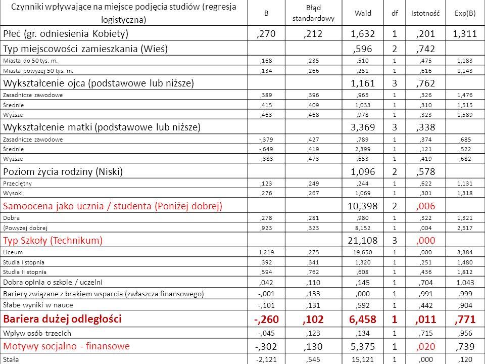 Czynniki wpływające na miejsce podjęcia studiów (regresja logistyczna) B Błąd standardowy WalddfIstotnośćExp(B) Płeć (gr. odniesienia Kobiety),270,212